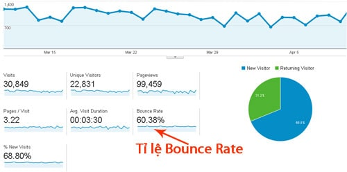 Tỷ lệ bounce rate