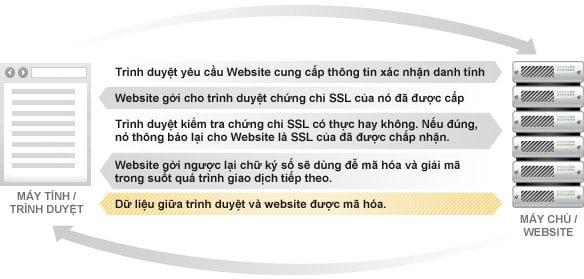 Giao thức bảo mật SSL